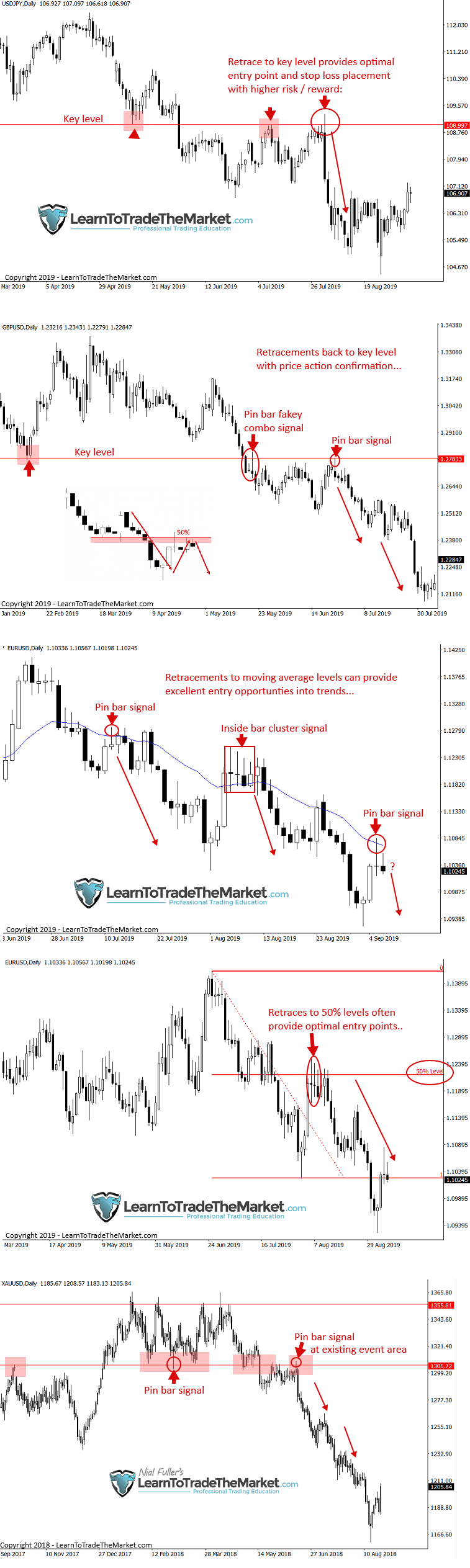 Price Action Retracement Entry.png
