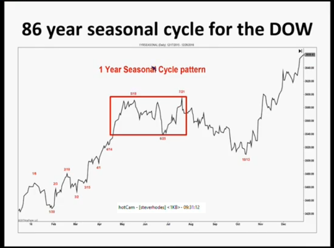seasonal cycle DOW 86 yr.png